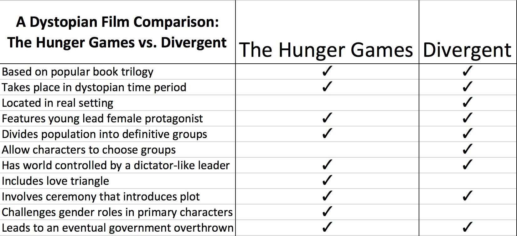 a dystopian film comparison the hunger games 2012 vs divergent hg vs divergent