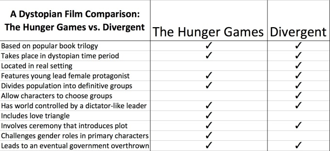 Comparison of hunger games to broadcasting