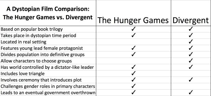 HG vs. Divergent