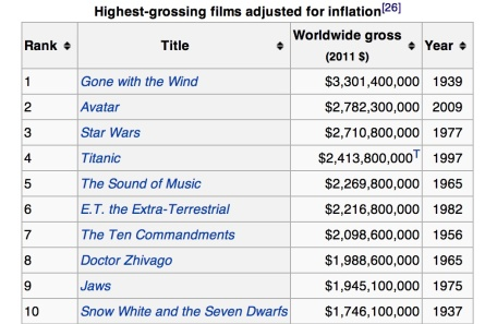 Highest Grossing Films Adjusted for Inflation