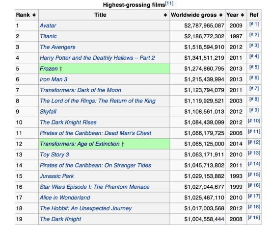 List of Highest Grossing Films